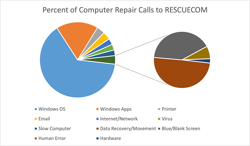Percent of Computer Repair Calls to RESCUECOM