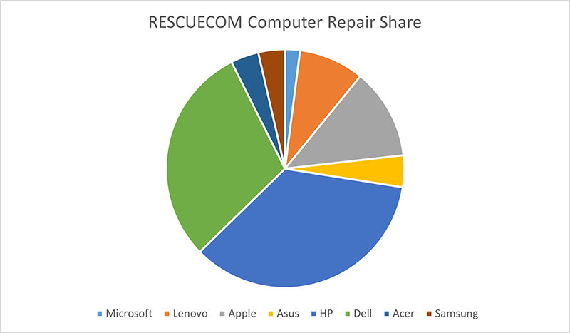 US Computer Repair Share